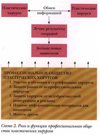 О некоторых проблемах развития пластической хирургии в России
